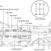 Mazda internals