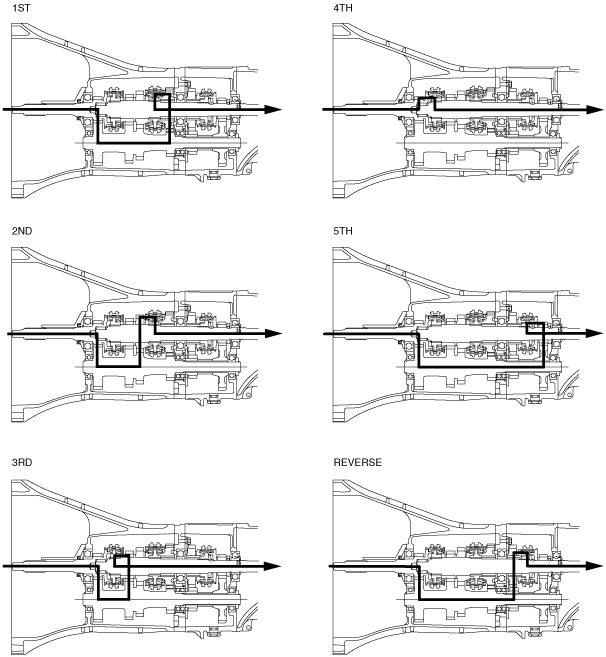 All New Mgb 5 Speed Transmission Frontline Developments